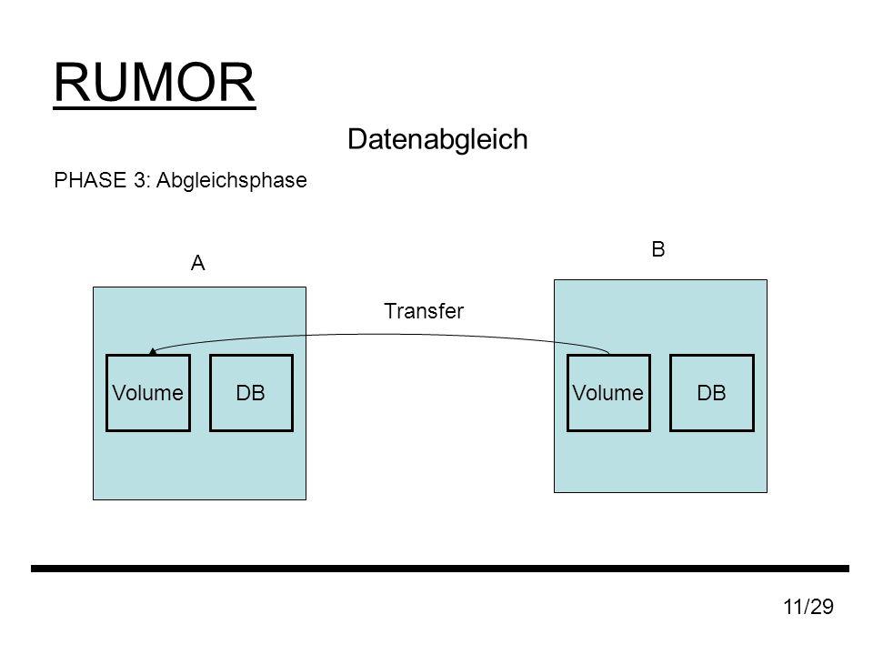 RUMOR 11/29 Datenabgleich PHASE 3: Abgleichsphase A B DBVolumeDBVolume Transfer