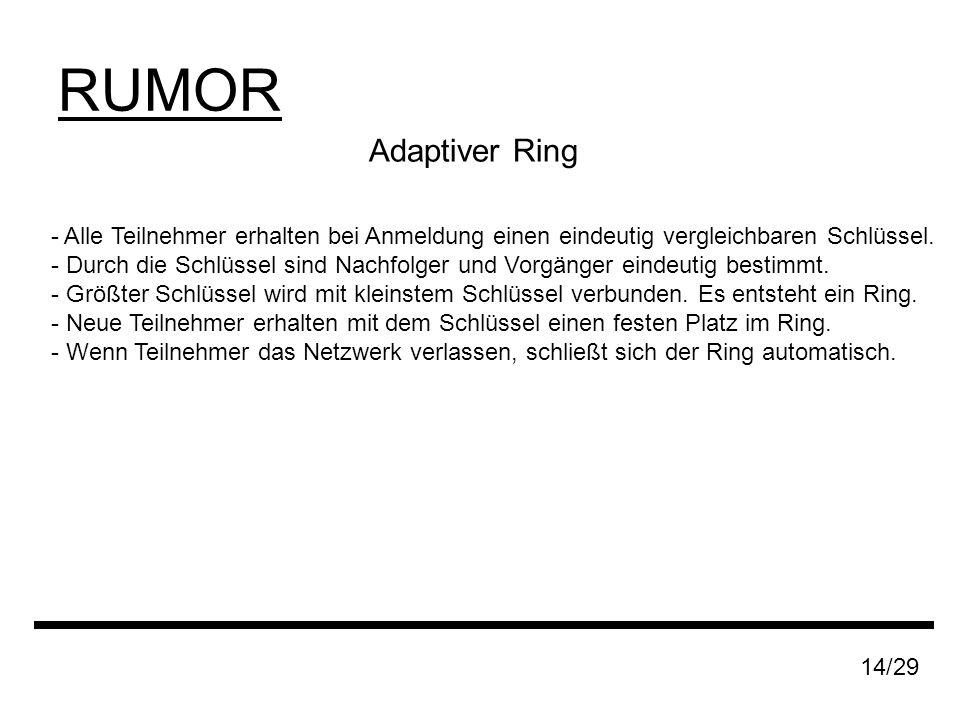 RUMOR Adaptiver Ring - Alle Teilnehmer erhalten bei Anmeldung einen eindeutig vergleichbaren Schlüssel.