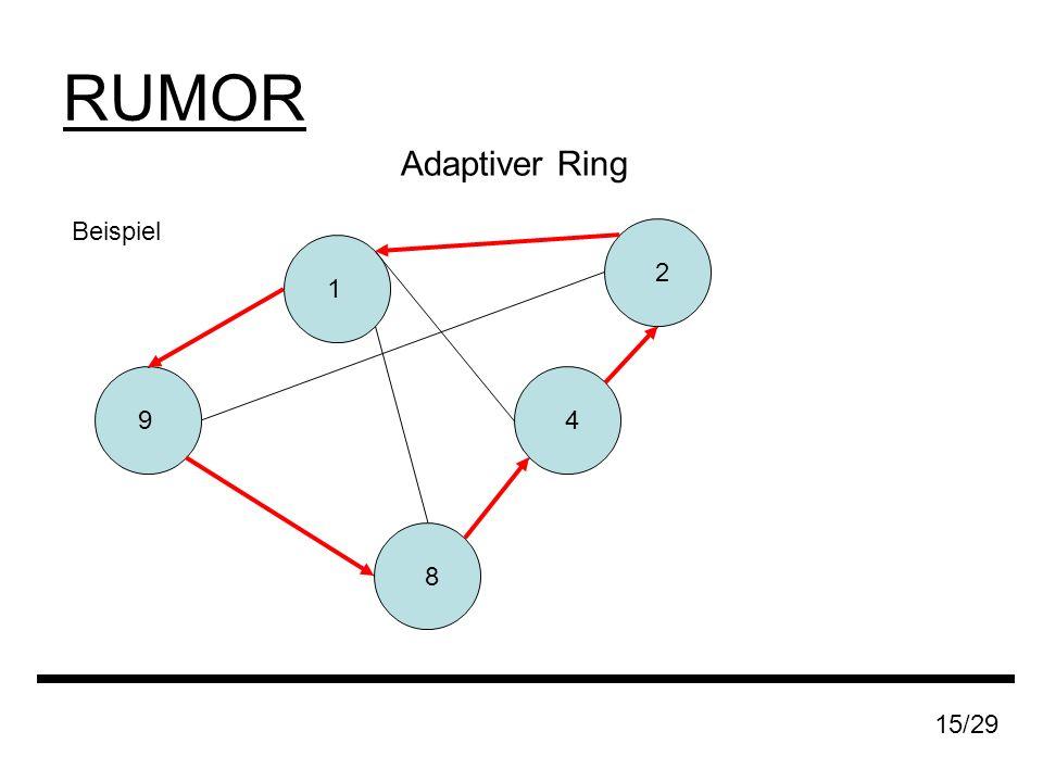 RUMOR Adaptiver Ring 15/29 Beispiel 9 8 1 4 2