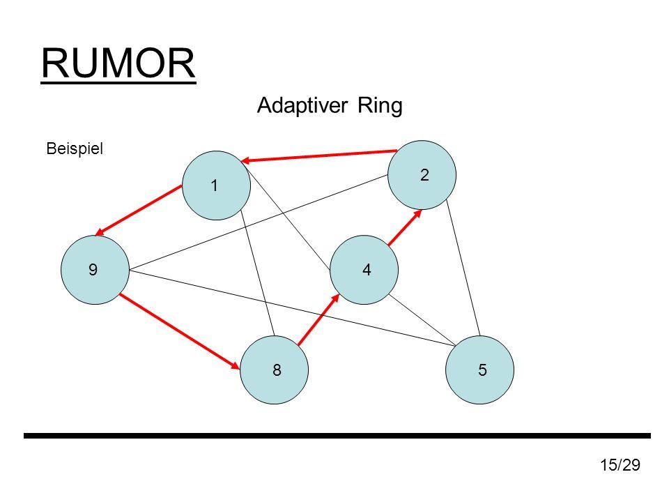 RUMOR Adaptiver Ring 15/29 Beispiel 9 8 1 4 2 5