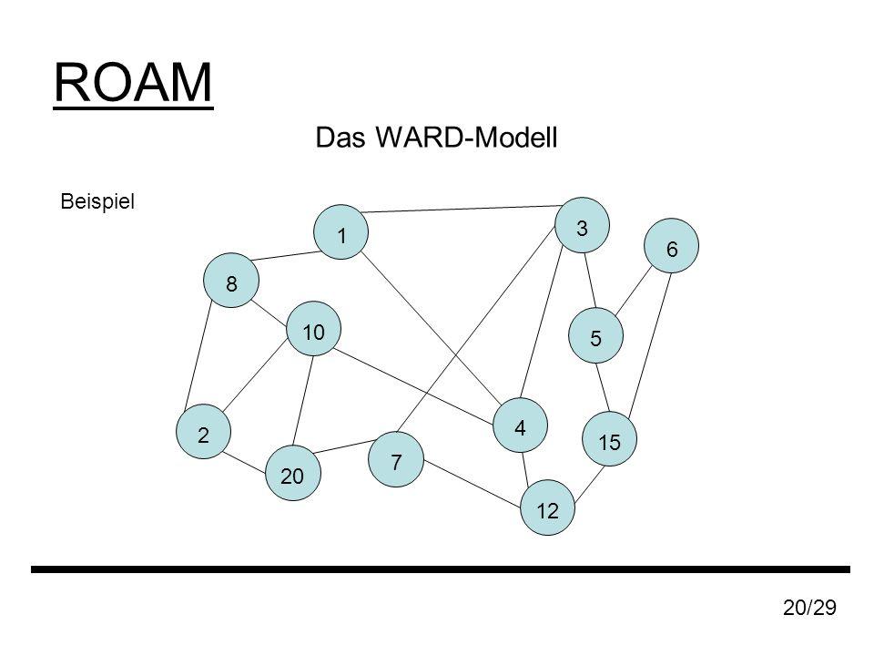 ROAM 20/29 Das WARD-Modell Beispiel 1 8 20 2 7 6 5 10 12 3 15 4