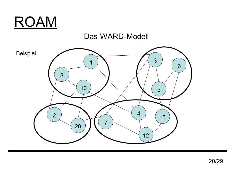 ROAM Das WARD-Modell Beispiel 1 8 20 2 7 6 5 10 12 3 20/29 4 15