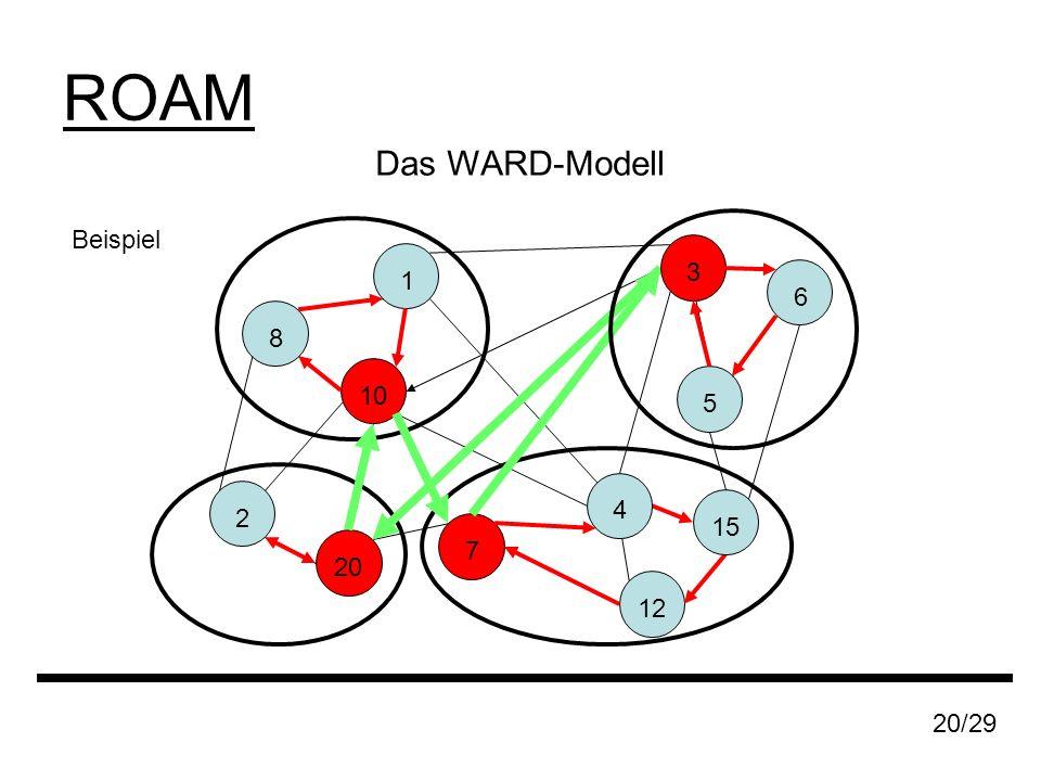 ROAM Das WARD-Modell Beispiel 1 8 20 2 7 10 12 15 20/29 6 5 3 4
