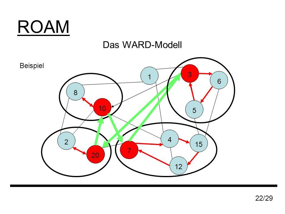Das WARD-Modell Beispiel 1 8 20 2 7 10 12 15 22/29 ROAM 6 5 3 4