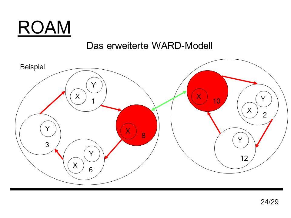 ROAM Beispiel 24/29 1 X Y 3 Y 6 X Y 8 X 10 X 2 X Y 12 Y Das erweiterte WARD-Modell