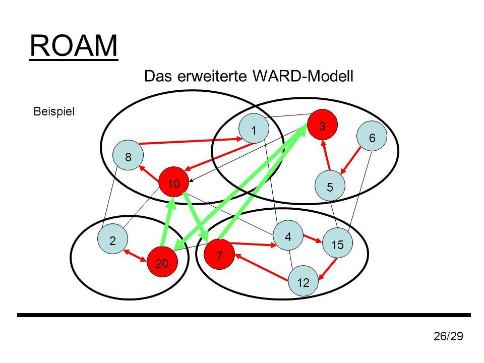 ROAM Beispiel 1 8 20 2 7 10 12 15 26/29 6 5 3 Das erweiterte WARD-Modell 4