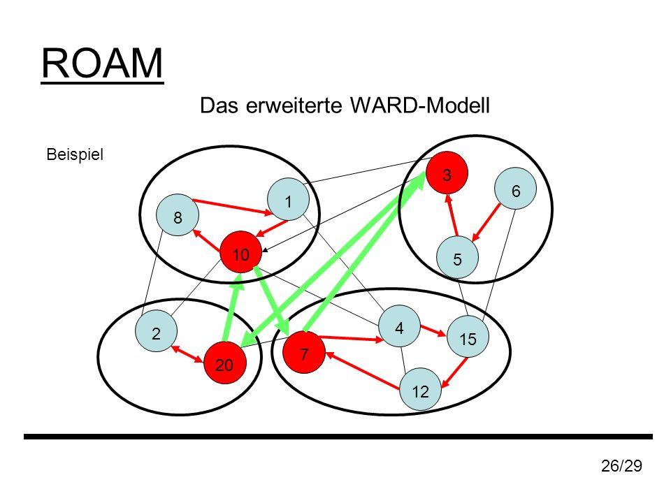 Beispiel 8 20 2 7 10 12 15 26/29 6 5 3 Das erweiterte WARD-Modell 1 ROAM 4