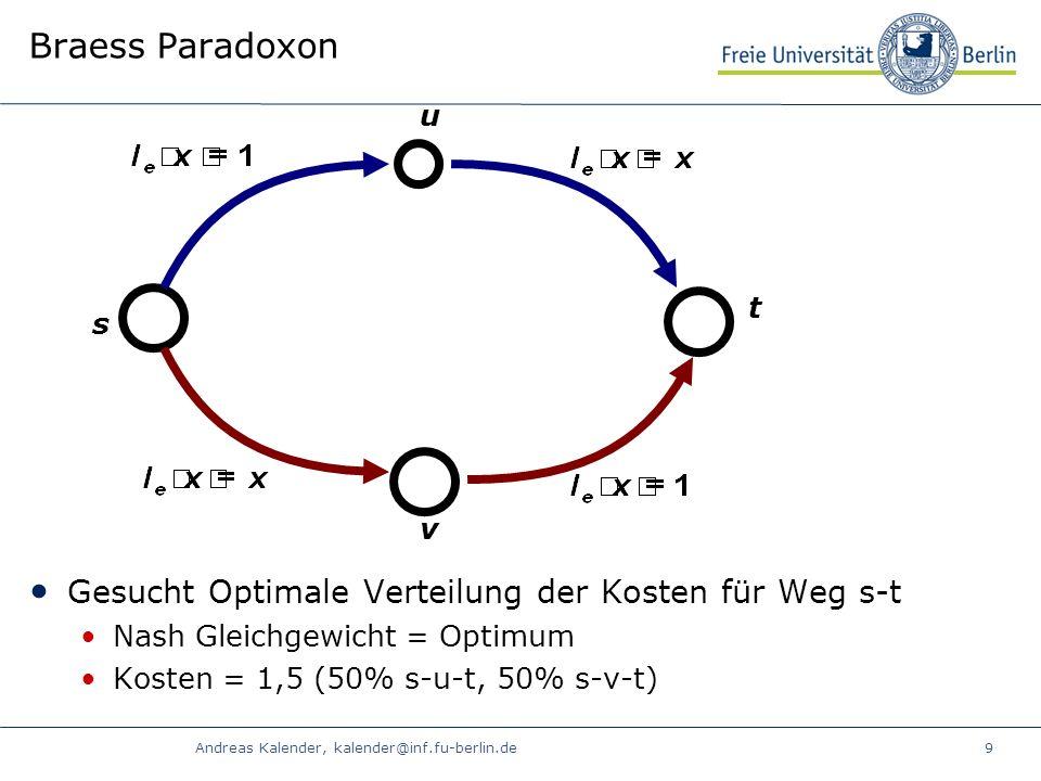 Andreas Kalender, kalender@inf.fu-berlin.de9 Braess Paradoxon Gesucht Optimale Verteilung der Kosten für Weg s-t Nash Gleichgewicht = Optimum Kosten = 1,5 (50% s-u-t, 50% s-v-t) t s u v
