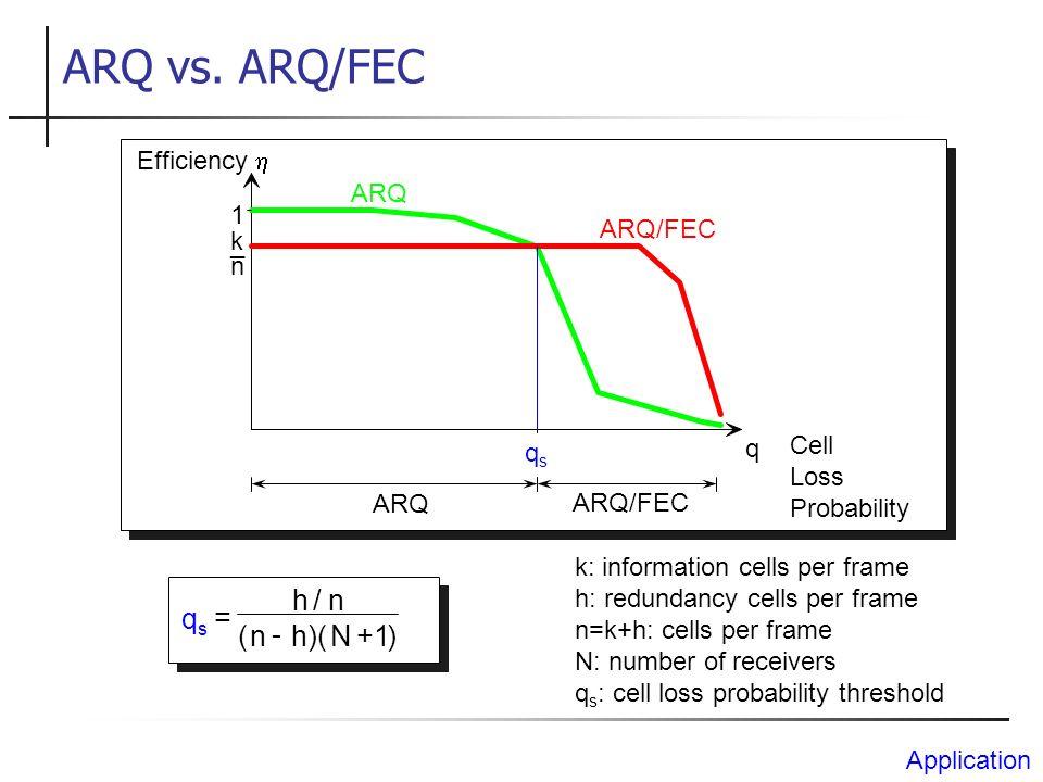 ARQ vs. ARQ/FEC Efficiency qsqs 1 ARQ ARQ/FEC k n _ q ARQ qsqs hn nh N = - + / ()()1 Cell Loss Probability ARQ/FEC k: information cells per frame h: r