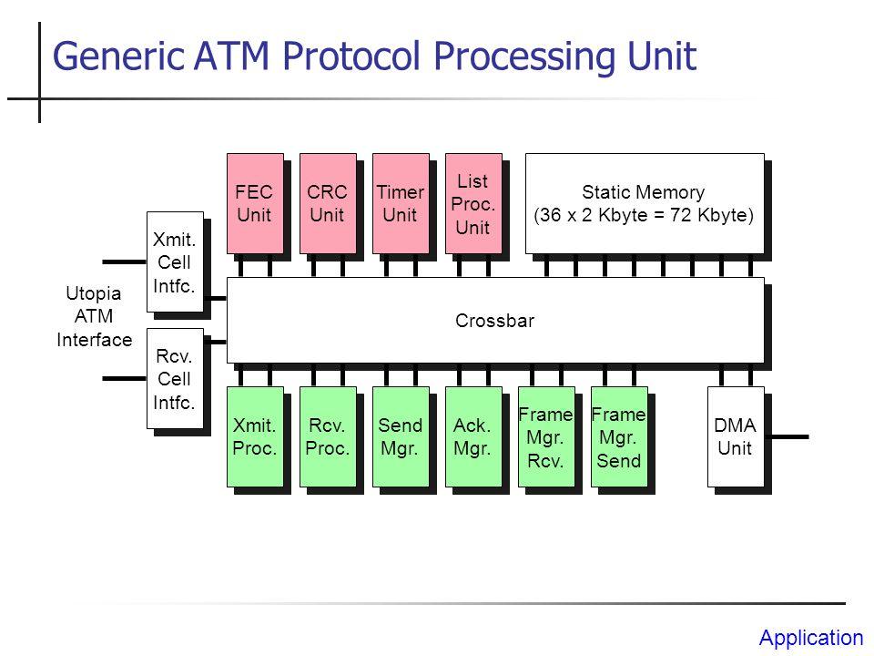 ETSI BRAN ATM-Forum WATM Heterogene Funkkommunikationssysteme Relative Geschwindigkeit [km/h] 250 100 50 5 0 10 kbit/s2 Mbit/s20 Mbit/s150 Mbit/s DECT UMTS GSM, TETRA Weitverkehrsnetze Regionalnetze Lokale Netze Übertragungsrate Begriffsklärung und Motivation IEEE 802.11 Bluetooth Punkt-zu-Mehrpunkt-(ATM)-Verteilsysteme