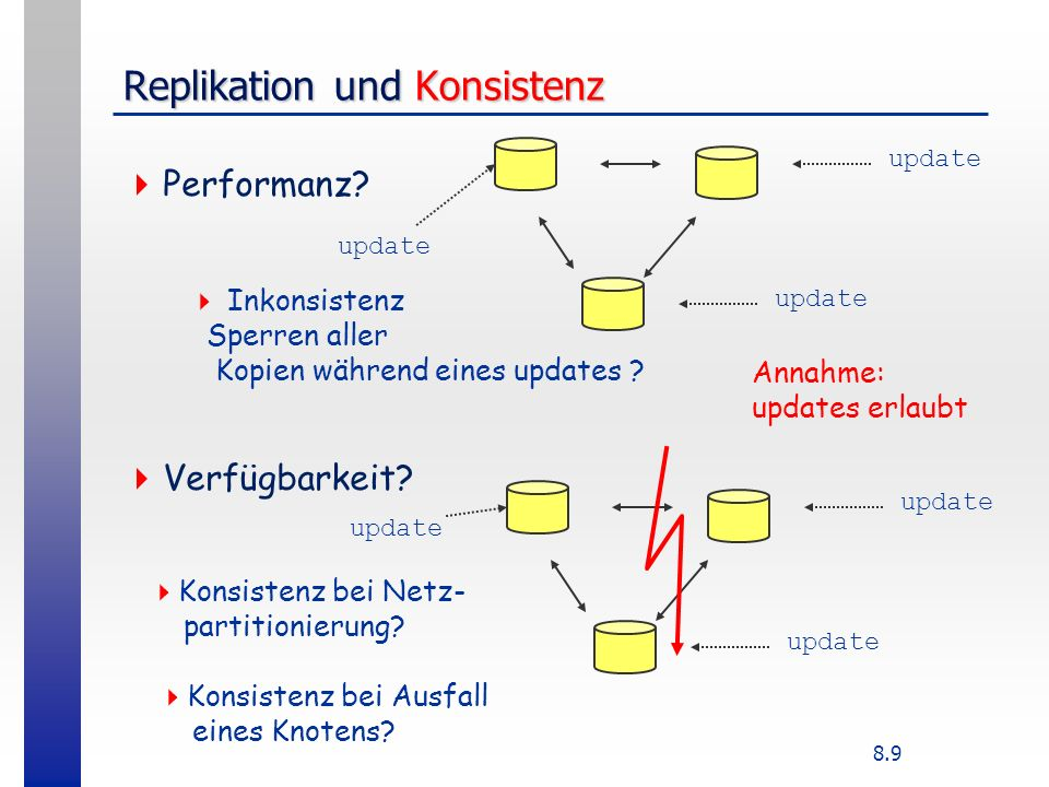8.9 Replikation und Konsistenz Performanz? Verfügbarkeit? update Konsistenz bei Netz- partitionierung? Konsistenz bei Ausfall eines Knotens? update In