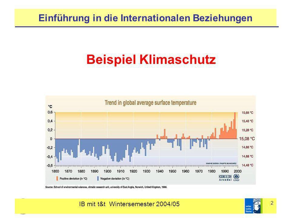 IB mit t&t Wintersemester 2004/05 2 Einführung in die Internationalen Beziehungen Beispiel Klimaschutz