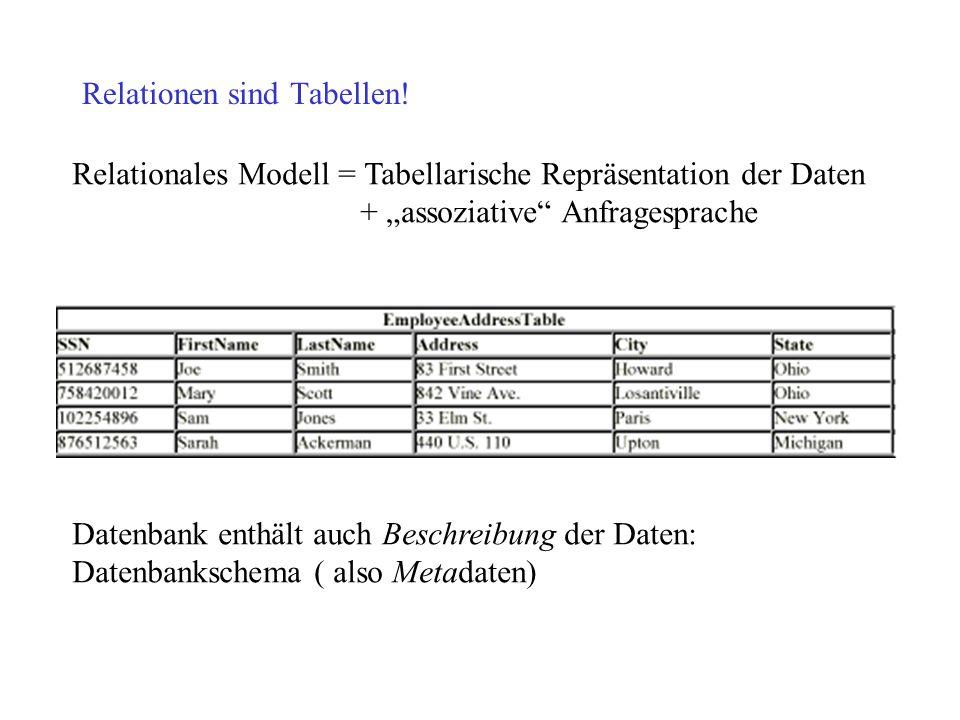 Relationen sind Tabellen! Relationales Modell = Tabellarische Repräsentation der Daten + assoziative Anfragesprache Datenbank enthält auch Beschreibun