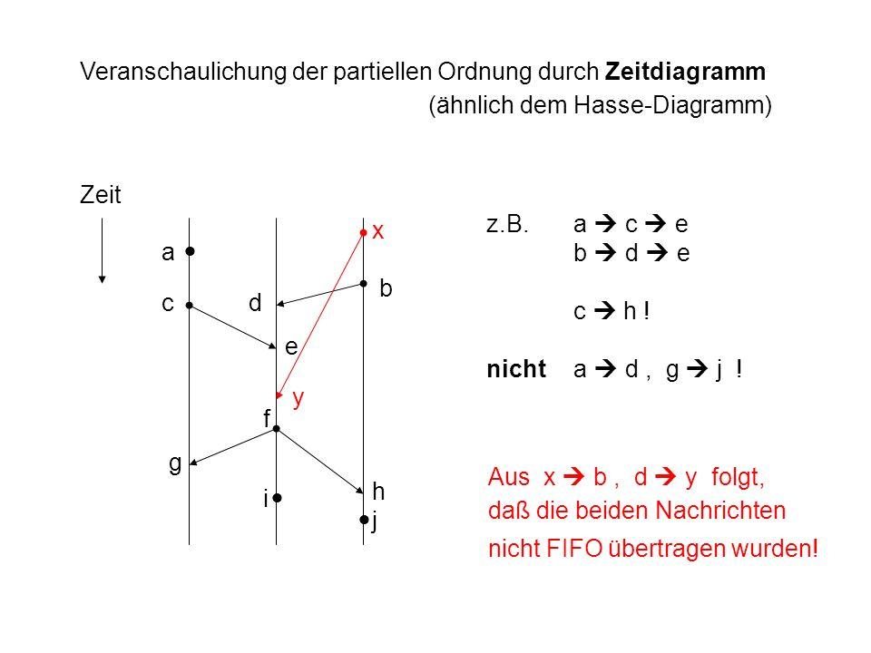 Veranschaulichung der partiellen Ordnung durch Zeitdiagramm (ähnlich dem Hasse-Diagramm) Zeit a j f e dc b h g i z.B.a c e b d e c h ! nichta d, g j !