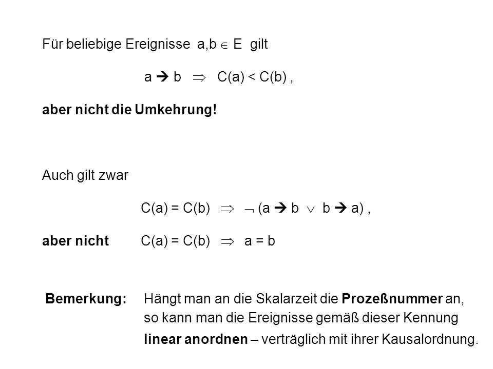 Für beliebige Ereignisse a,b E gilt a b C(a) < C(b), aber nicht die Umkehrung! Auch gilt zwar C(a) = C(b) (a b b a), aber nichtC(a) = C(b) a = b Bemer