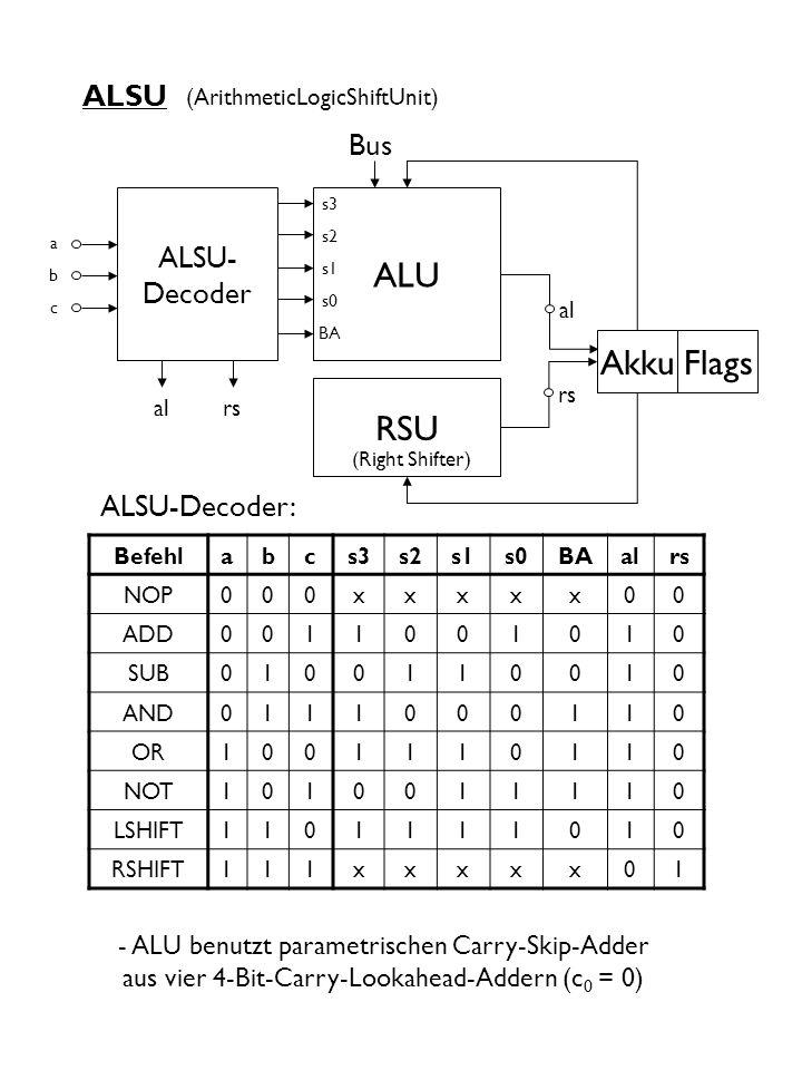 ALSU ALSU- Decoder - ALU benutzt parametrischen Carry-Skip-Adder aus vier 4-Bit-Carry-Lookahead-Addern (c 0 = 0) abcabc ALU RSU (Right Shifter) s3 s2