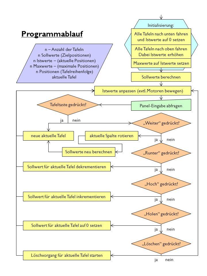 Initialisierung: Programmablauf n – Anzahl der Tafeln n Sollwerte (Zielpositionen) n Istwerte – (aktuelle Positionen) n Maxwerte – (maximale Positione