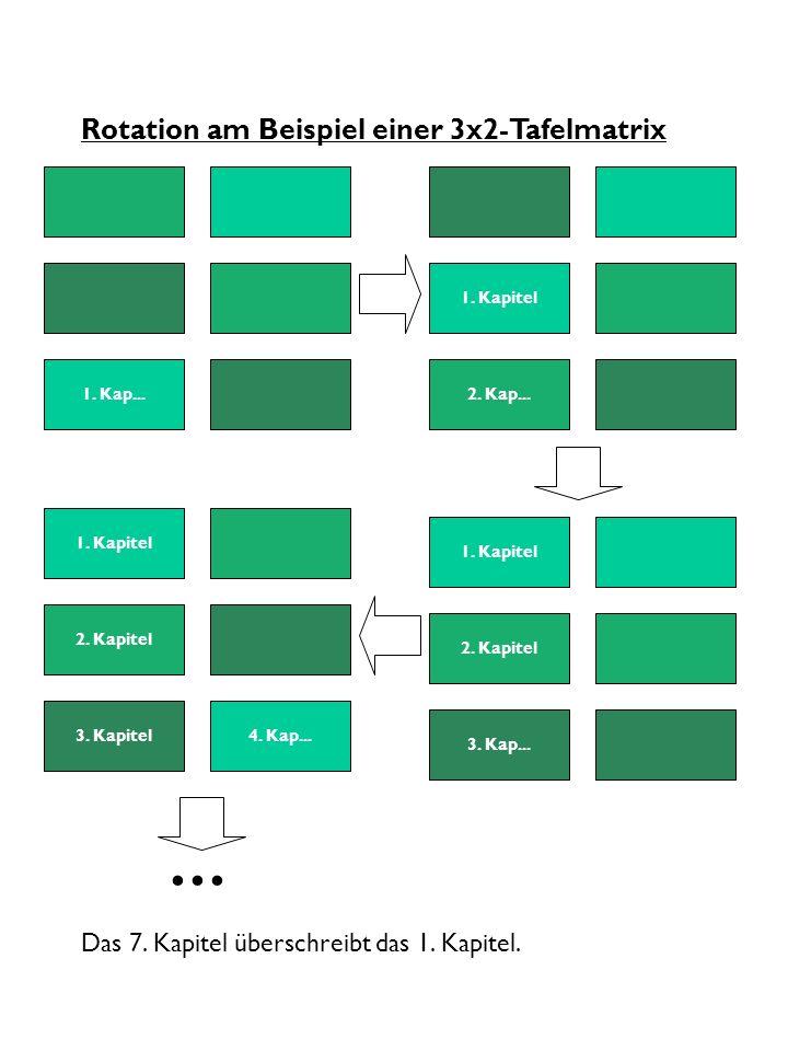 Rotation am Beispiel einer 3x2-Tafelmatrix... 2. Kapitel 3. Kapitel 1. Kapitel 4. Kap... 2. Kapitel 3. Kap... 1. Kapitel 2. Kap...1. Kap... Das 7. Kap