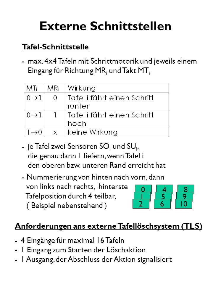 Tafel-Schnittstelle -max. 4x4 Tafeln mit Schrittmotorik und jeweils einem Eingang für Richtung MR i und Takt MT i -je Tafel zwei Sensoren SO i und SU