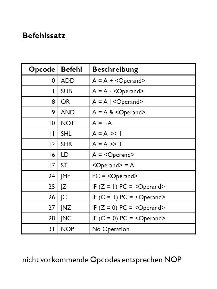 Befehlssatz OpcodeBefehlBeschreibung 0ADDA = A + 1SUBA = A - 8ORA = A | 9ANDA = A & 10NOTA = ~A 11SHLA = A << 1 12SHRA = A >> 1 16LDA = 17ST = A 24JMP