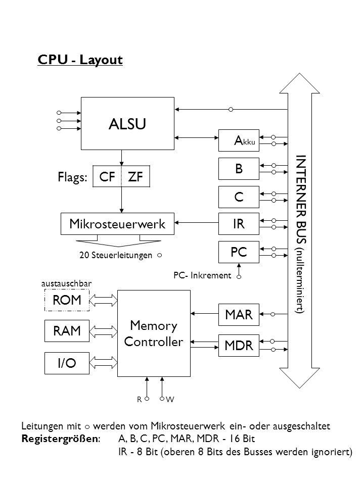CPU - Layout ROM RAM Mikrosteuerwerk A B C IR PC MAR MDR I/O Memory Controller 20 Steuerleitungen R W ALSU kku PC- Inkrement Flags:CFZF Leitungen mit