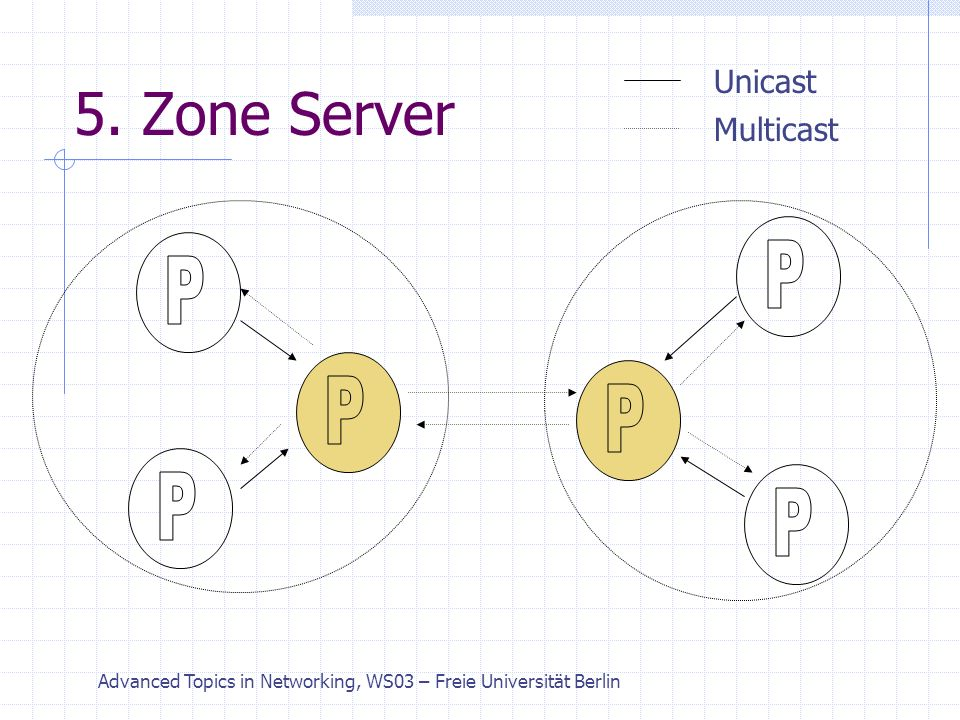 Advanced Topics in Networking, WS03 – Freie Universität Berlin 5. Zone Server Unicast Multicast