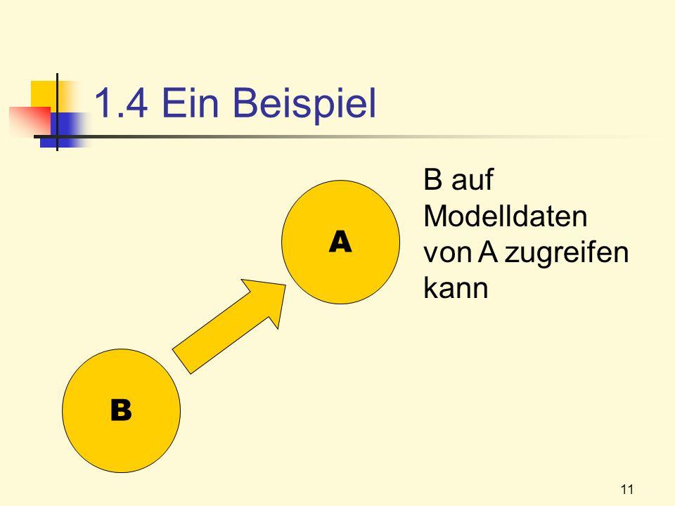 11 1.4 Ein Beispiel B A B auf Modelldaten von A zugreifen kann