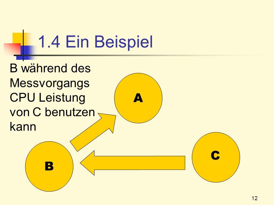 12 1.4 Ein Beispiel B A C B während des Messvorgangs CPU Leistung von C benutzen kann