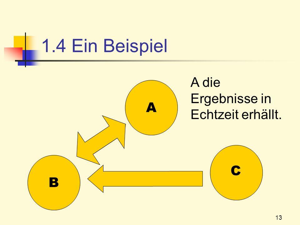 13 1.4 Ein Beispiel B A C A die Ergebnisse in Echtzeit erhällt.
