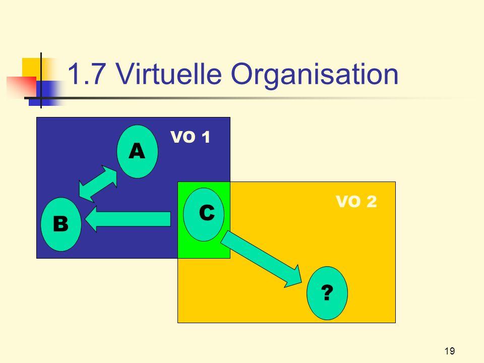 19 1.7 Virtuelle Organisation B A C VO 1 ? VO 2
