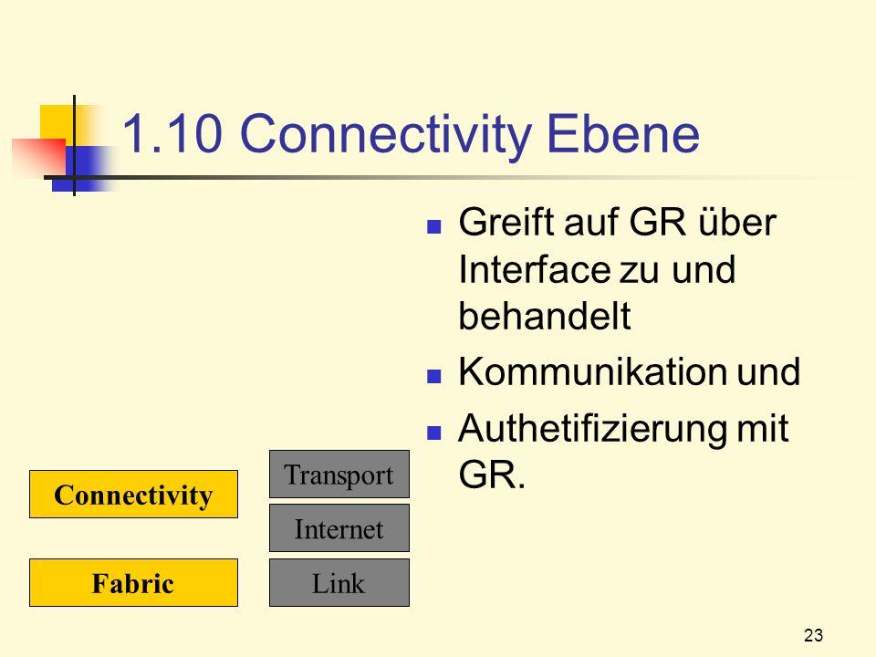 23 1.10 Connectivity Ebene Greift auf GR über Interface zu und behandelt Kommunikation und Authetifizierung mit GR. Fabric Connectivity Link Internet