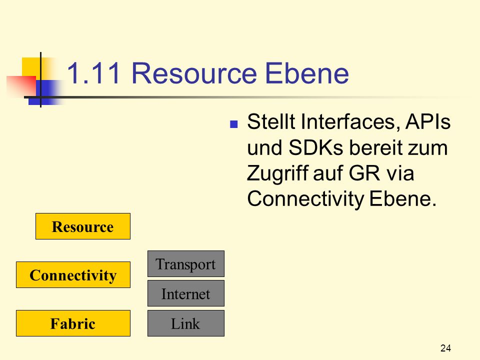 24 1.11 Resource Ebene Stellt Interfaces, APIs und SDKs bereit zum Zugriff auf GR via Connectivity Ebene. Fabric Connectivity Resource Link Internet T