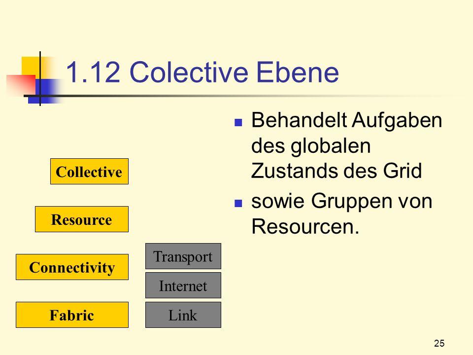 25 1.12 Colective Ebene Behandelt Aufgaben des globalen Zustands des Grid sowie Gruppen von Resourcen. Fabric Connectivity Resource Collective Link In