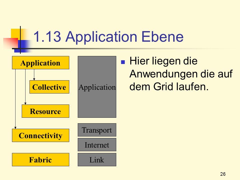 26 1.13 Application Ebene Hier liegen die Anwendungen die auf dem Grid laufen. Fabric Connectivity Resource Collective Application Link Internet Trans