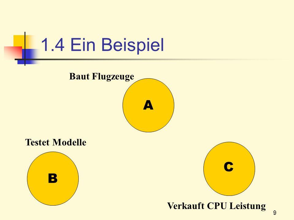 9 1.4 Ein Beispiel B A C Baut Flugzeuge Testet Modelle Verkauft CPU Leistung