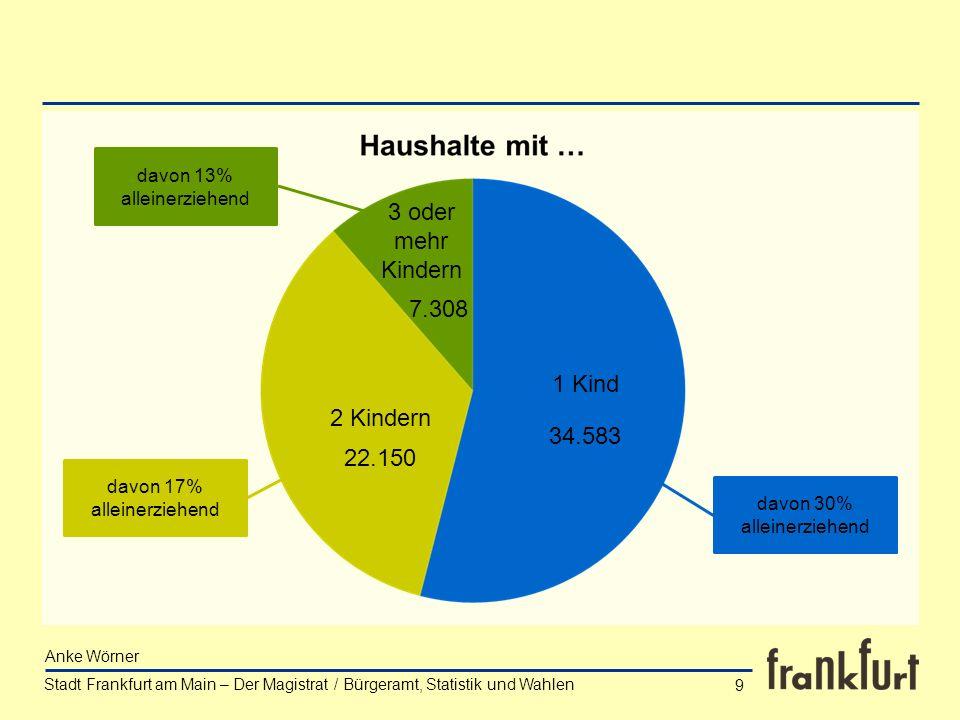 Anke Wörner 9 davon 30% alleinerziehend davon 17% alleinerziehend davon 13% alleinerziehend 1 Kind 2 Kindern 3 oder mehr Kindern 34.583 22.150 7.308