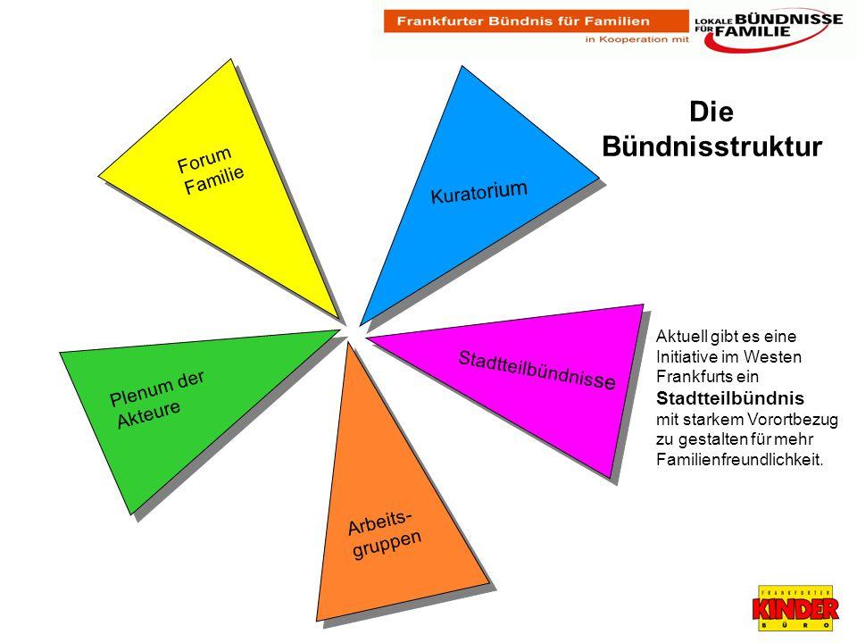 Aktuell gibt es eine Initiative im Westen Frankfurts ein Stadtteilbündnis mit starkem Vorortbezug zu gestalten für mehr Familienfreundlichkeit.