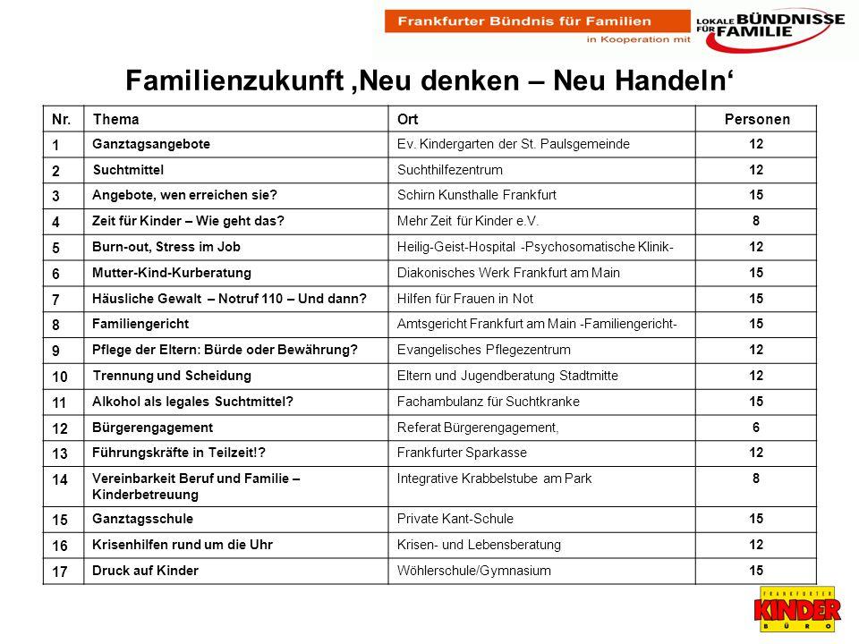 Familienzukunft Neu denken – Neu Handeln Nr.ThemaOrt Personen 1 GanztagsangeboteEv.