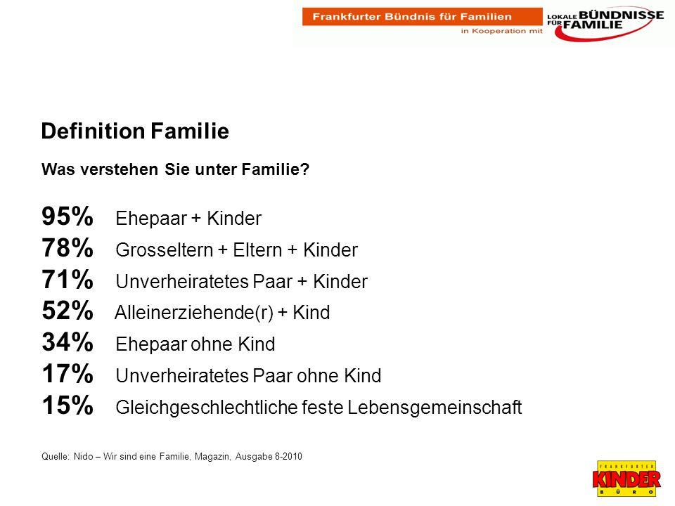 Definition Familie Was verstehen Sie unter Familie.
