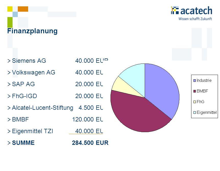 Finanzplanung Siemens AG40.000 EUR Volkswagen AG 40.000 EUR SAP AG20.000 EUR FhG-IGD20.000 EUR Alcatel-Lucent-Stiftung4.500 EUR BMBF120.000 EUR Eigenm