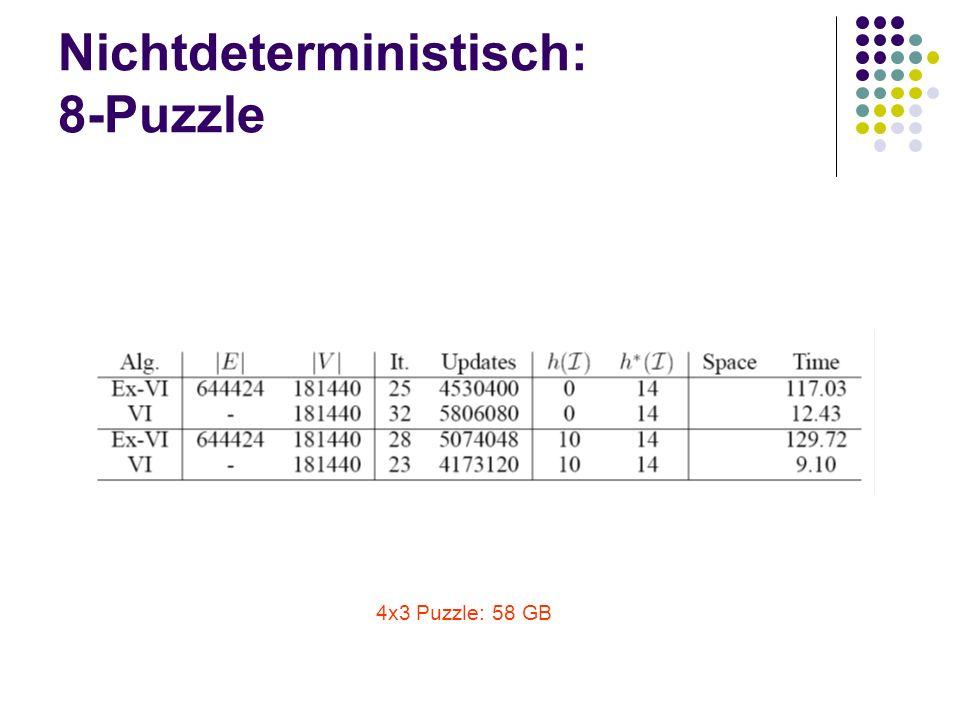 Nichtdeterministisch: 8-Puzzle 4x3 Puzzle: 58 GB