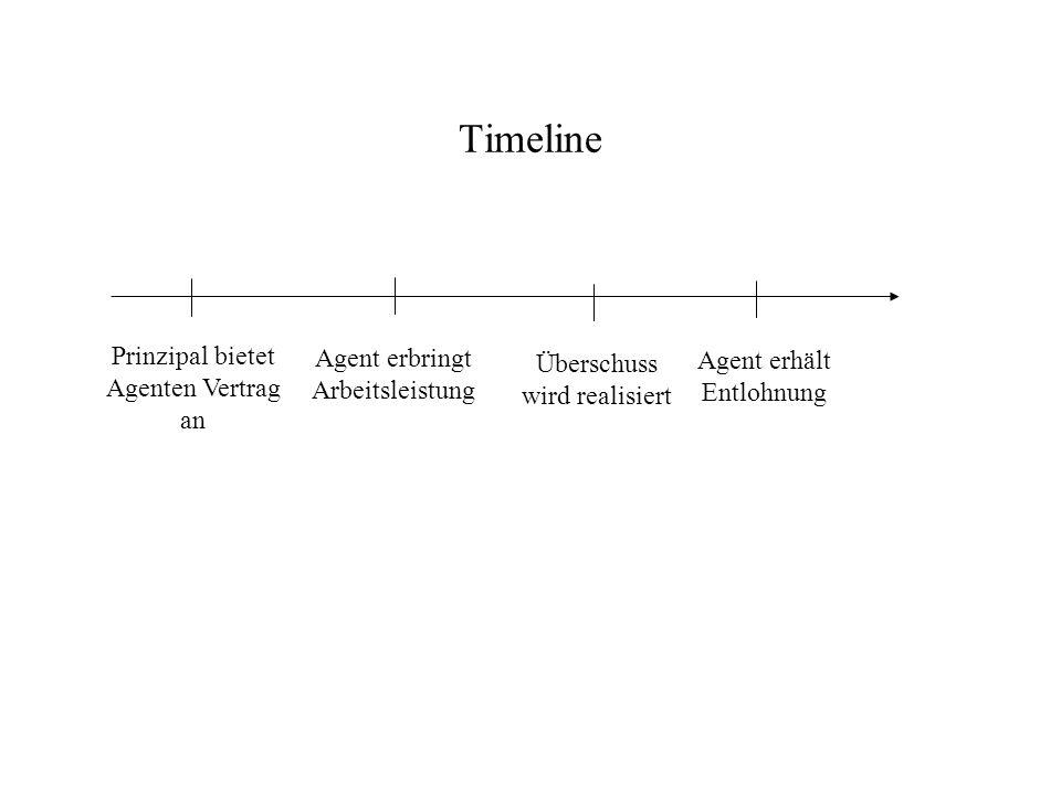 Timeline Prinzipal bietet Agenten Vertrag an Agent erbringt Arbeitsleistung Überschuss wird realisiert Agent erhält Entlohnung