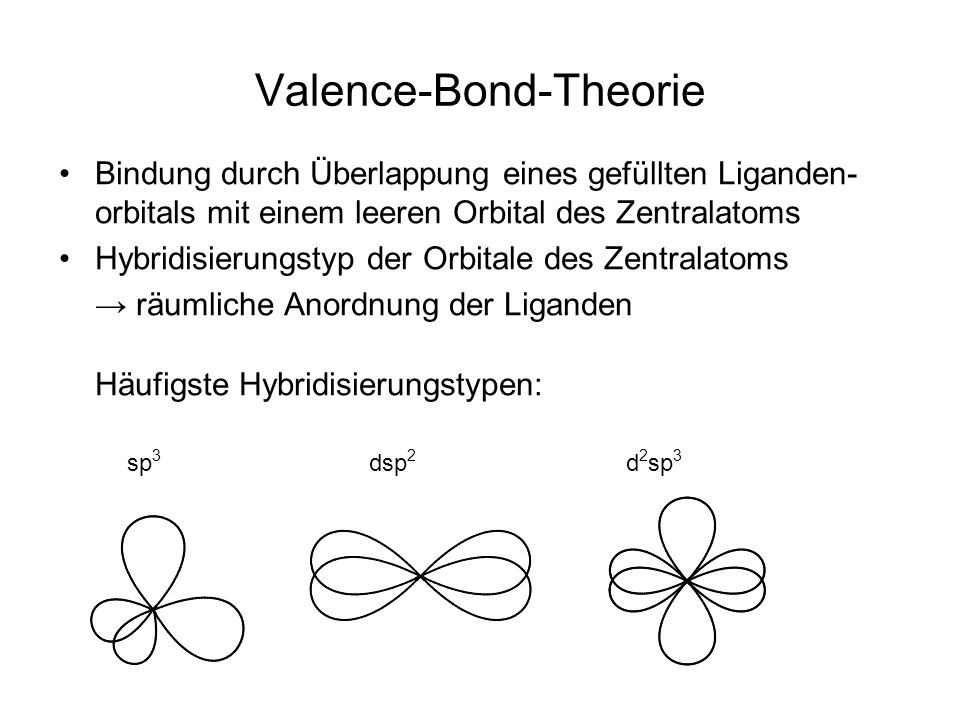 Valence-Bond-Theorie Bindung durch Überlappung eines gefüllten Liganden- orbitals mit einem leeren Orbital des Zentralatoms Hybridisierungstyp der Orbitale des Zentralatoms räumliche Anordnung der Liganden Häufigste Hybridisierungstypen: d 2 sp 3 sp 3 dsp 2