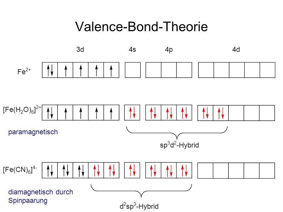 Valence-Bond-Theorie Fe 2+ 3d 4s 4p 4d [Fe(H 2 O) 6 ] 2+ sp 3 d 2 -Hybrid [Fe(CN) 6 ] 4- d 2 sp 3 -Hybrid paramagnetisch diamagnetisch durch Spinpaarung