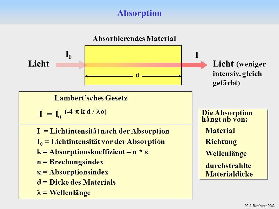 H.-J. Bernhardt 2002 Absorption Absorbierendes Material I0I0 I Lambertsches Gesetz I = I 0 (-4 k d / o) Licht I = Lichtintensität nach der Absorption