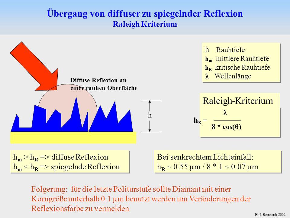 Raleigh-Kriterium H.-J. Bernhardt 2002 Übergang von diffuser zu spiegelnder Reflexion Raleigh Kriterium Folgerung: für die letzte Politurstufe sollte