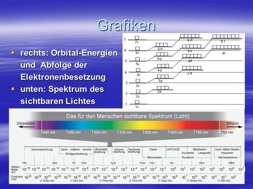 Grafiken rechts: Orbital-Energien rechts: Orbital-Energien und Abfolge der Elektronenbesetzung unten: Spektrum des unten: Spektrum des sichtbaren Lich