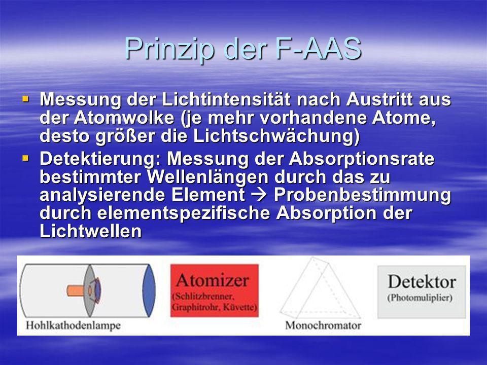 Prinzip der F-AAS Messung der Lichtintensität nach Austritt aus der Atomwolke (je mehr vorhandene Atome, desto größer die Lichtschwächung) Messung der