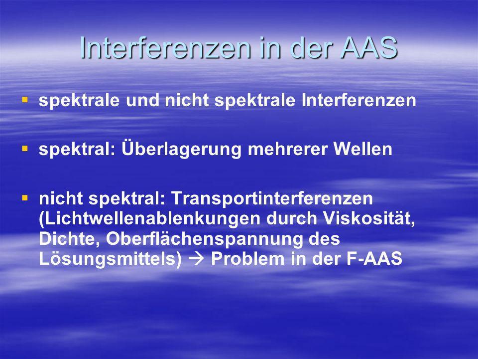 Interferenzen in der AAS spektrale und nicht spektrale Interferenzen spektral: Überlagerung mehrerer Wellen nicht spektral: Transportinterferenzen (Li
