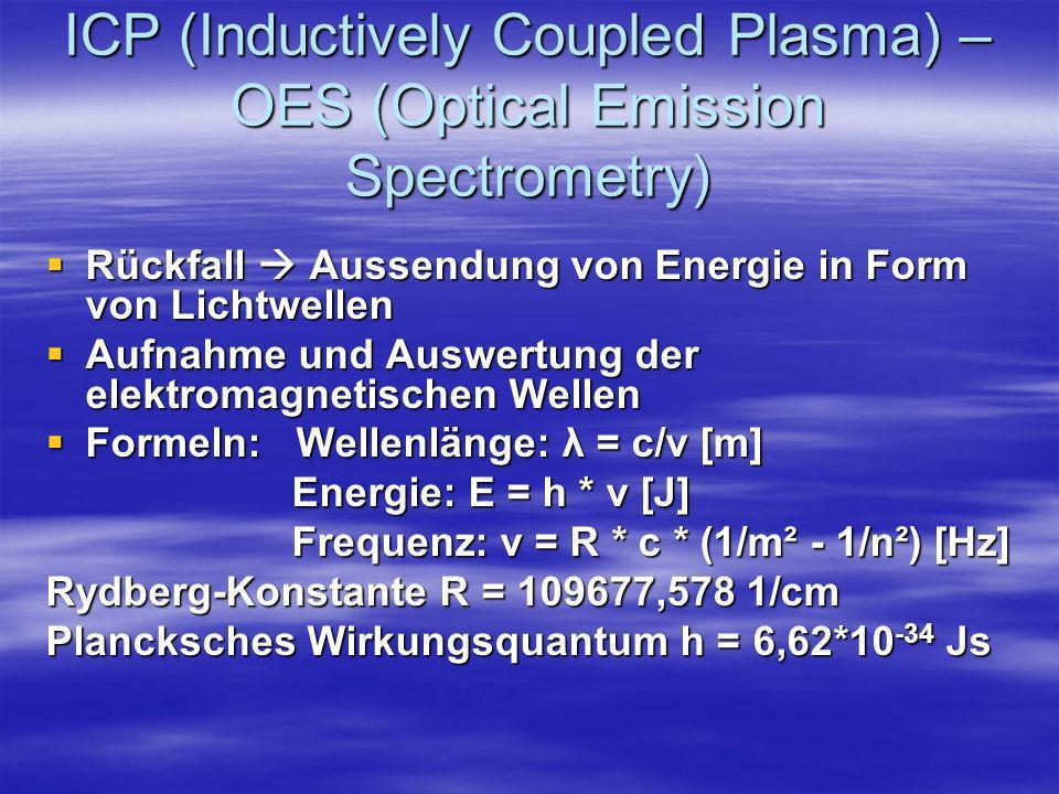 ICP (Inductively Coupled Plasma) – OES (Optical Emission Spectrometry) Rückfall Aussendung von Energie in Form von Lichtwellen Rückfall Aussendung von